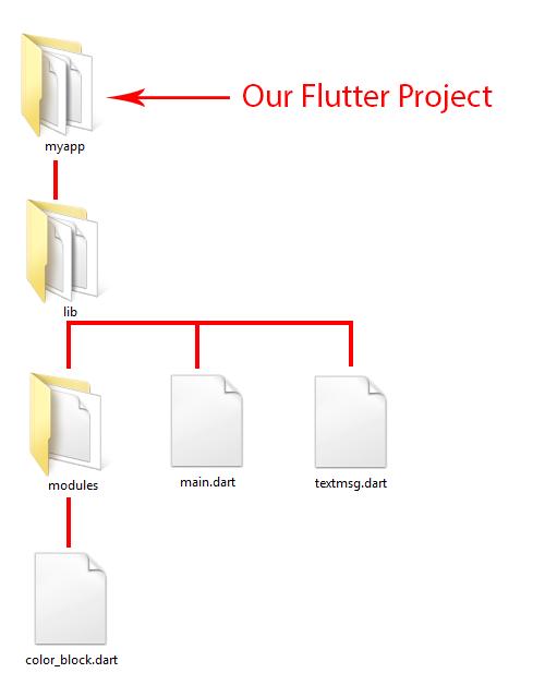Include Import Another Folder Dart File in Flutter